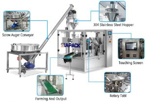 Automatic powder packaging filling sealing machine for pre-formed bag